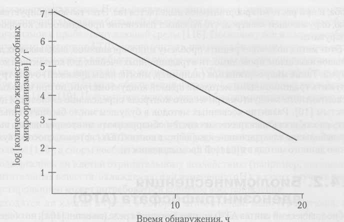Калибровочная кривая, показывающая изменения времени обнаружения по проводимости и общее количество жизнеспособных микроорганизмов