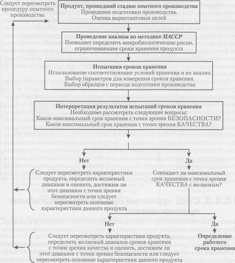 Определение сроков хранения при выпуске партий продукта в период подготовки производства