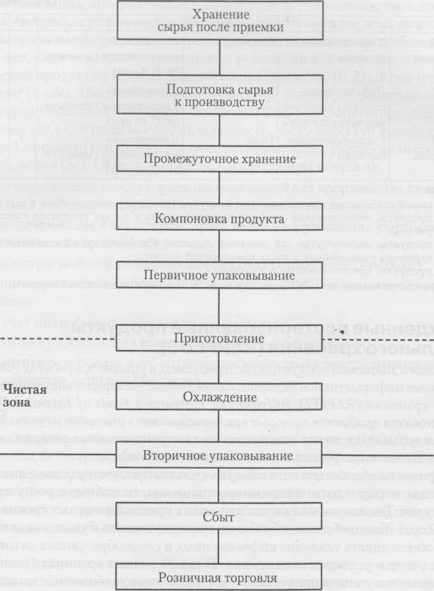 Типова схема виробництва охолоджених продуктів, приготованих в упаковці перед їх збутом (клас 4)