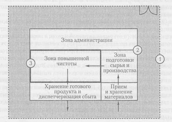Схематическое расположение предприятия с указанием барьеров
