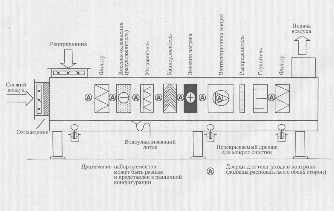 Схема системы кондиционирования.