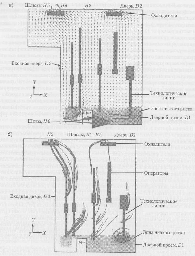 Схема: а) прогнозируемые воздушные потоки на реальном производстве охлажденных продуктов на базе измерений потоков воздуха. Длина и размер стрелки показывают скорость воздуха, а ее направление — направление потока; б) прогнозируемый поток от операторов линии. Поток продукта по пяти линиям движется в направлении от YкZ