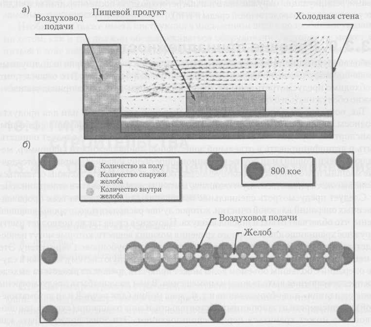Схема а) направление охлажденного фильтрованного воздуха поперек конвейерной ленты с продуктом; б) снижение количества микроорганизмов (кое) на конвейере при выполнении операции. Диаметр кругов прямо пропорционален зафиксированному количеству кое