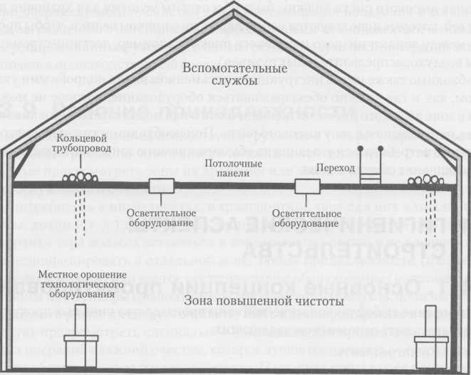 Основные принципы проектирования — отделение производства от вспомогательных систем и операций обслуживания