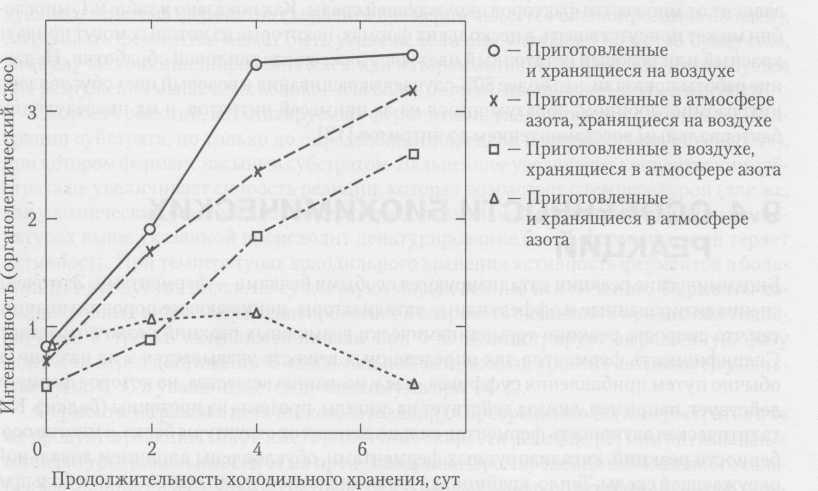 Влияние газовой среды при приготовлении и хранении куриных грудок на развитие ZVOF