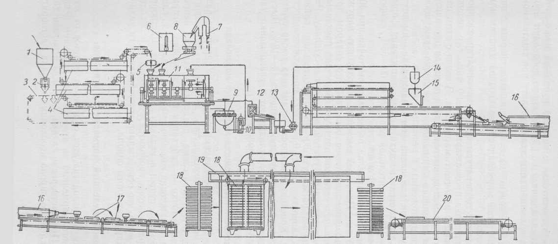 Схема поточной линии производства формового желейного мармелада: