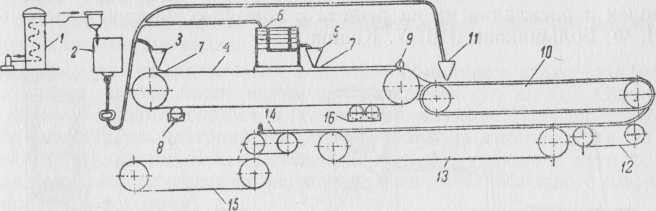 Схема непрерывно действующего агрегата ускоренного приготовления корочки и батонов для апельсинных и лимонных долек.