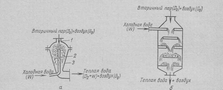 ramjet mezcla circuitos de capacidades: a - condensador de chorro; b - condensador estante.