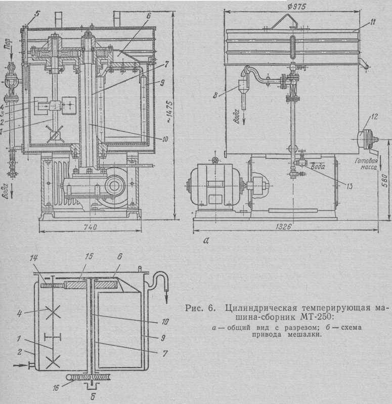 Машини для темперування кондитерських мас МТ-250 і МТМ-100