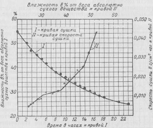 Кривые сушки и скорости сушки мармелада при 65°.