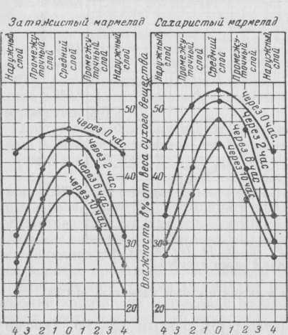 Изменение градиента влажности мармелада в процессе сушки.