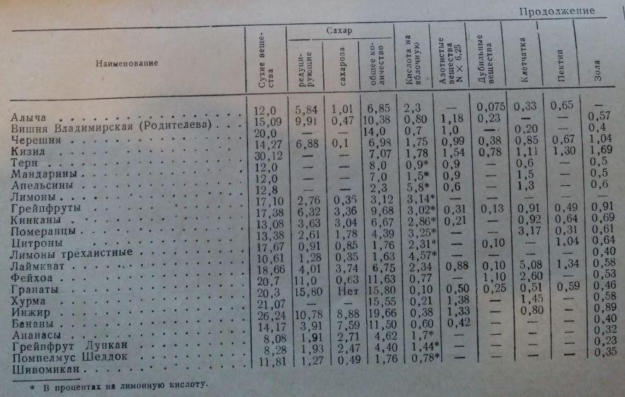 Tabla 32.2