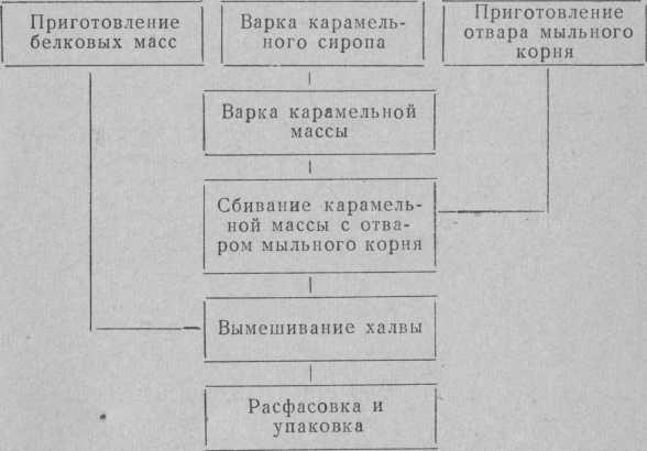 Технологическая схема приготовления халвы