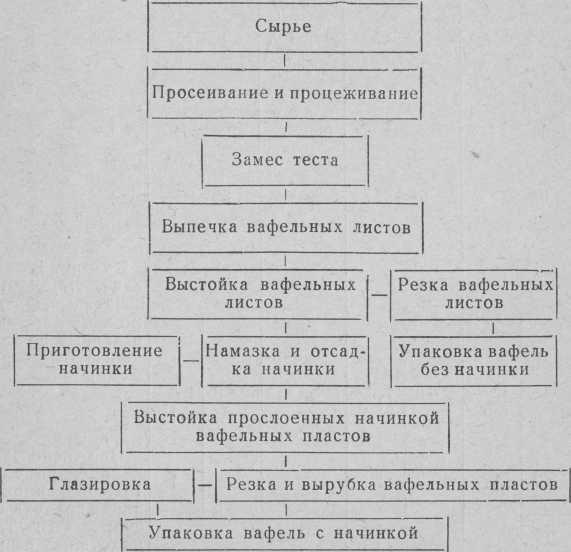 वेफर्स की तैयारी की तकनीकी योजना