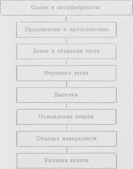 Технологическая схема приготовления кексов