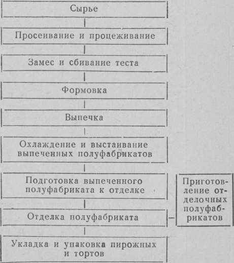Технологическая схема приготовления пирожных и тортов