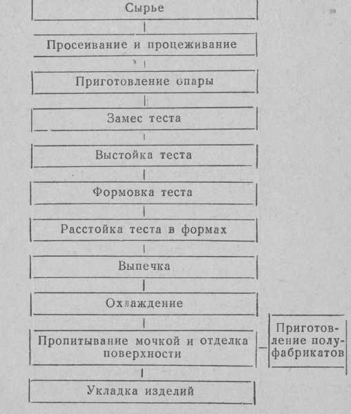 Технологическая схема приготовления ромовых баба