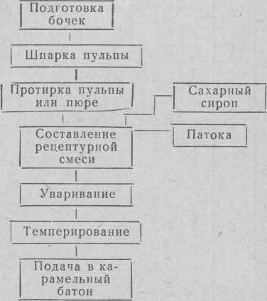 Схема приготовления фруктовой начинки