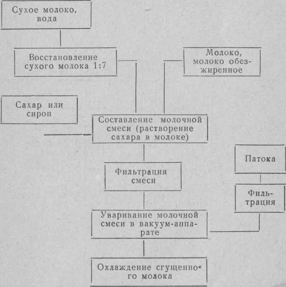 Схема приготування згущеного молока і молочних сиропів