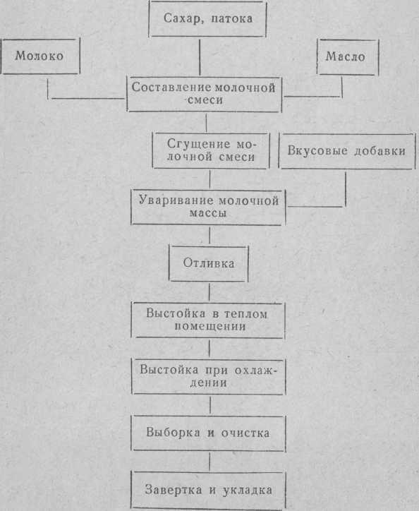 Технологічна схема приготування молочних цукерок (типу Старт, Корівка)