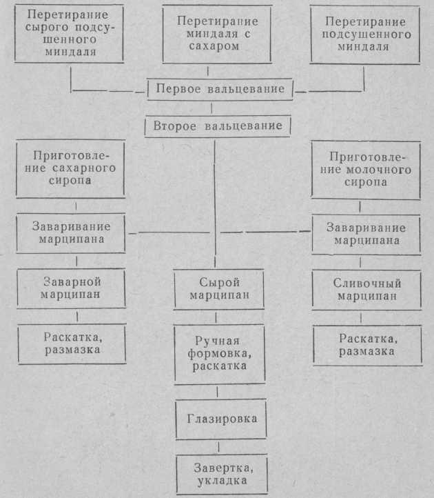 esquema tecnológico de preparación de mazapán