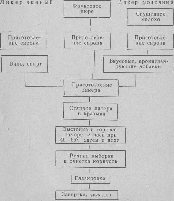 Технологічна схема приготування лікарнях цукерок Лікер фруктовий
