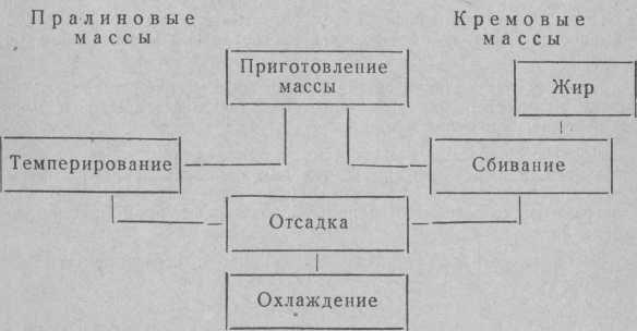 Схема формування цукерок відсадженням