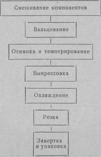 Технологическая схема производства батончиков