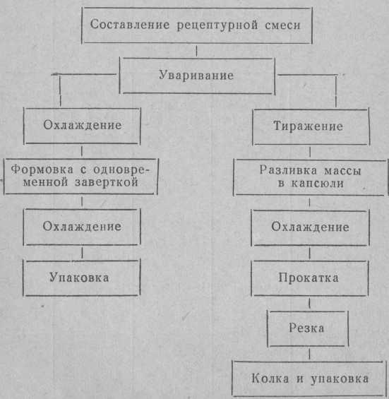 Технологическая схема приготовления ириса
