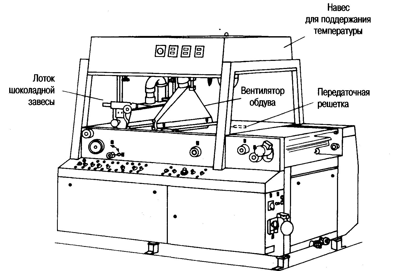 Глазировочная машина Теmperstatiс фирма Sollich GmbH. г. Бад Запьцуфлен ФРГ