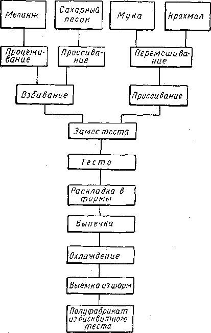 Схема приготовления бисквитного полуфабриката