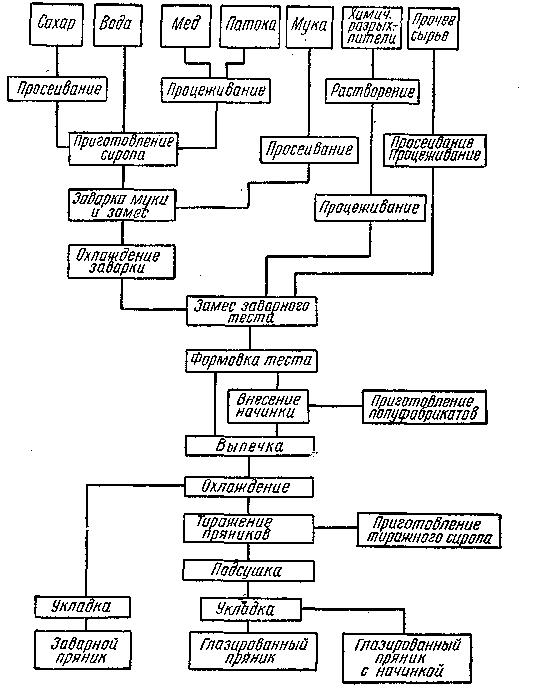 Схема приготовления пряников заварным способом