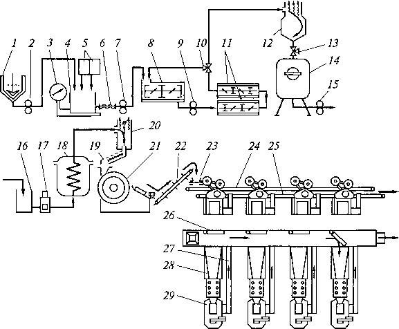 Схема лінії для виробництва литого ірису