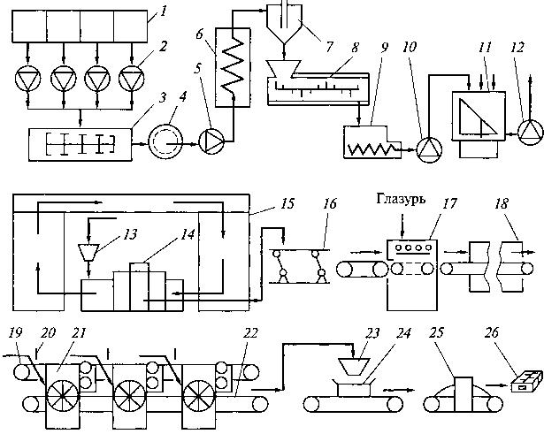 Схема лінії для виробництва відливних глазурованих цукерок з автоматичним загортанням