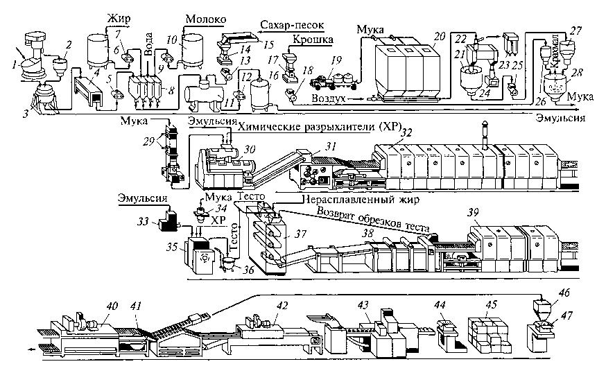Схема линии для производства сахарного и затяжного печенья
