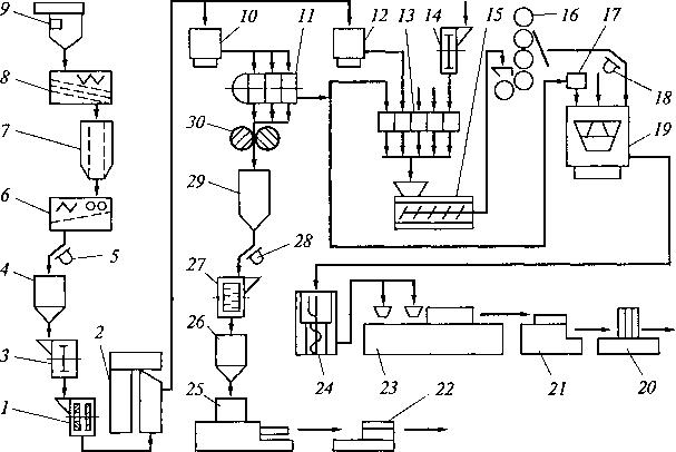 Схема лінії для виробництва шоколаду