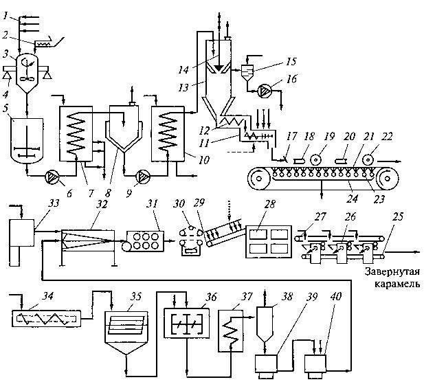 Схема виробництва загорнутої карамелі з фруктовою начинкою