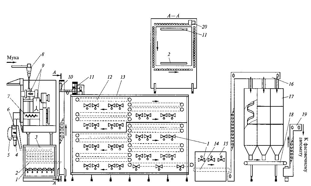 Схема лінії для виробництва коротких виробів з конвеєрними сушарками
