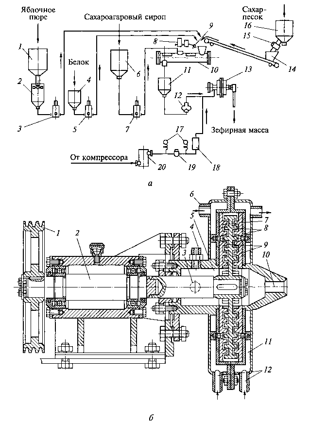 Агрегат ШЗД для непрерывного приготовления зефирной массы под давлением: а — схема агрегата; б — роторный центробежный смеситель