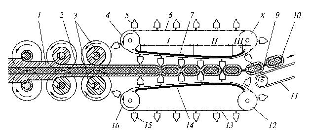 La figura 5.11. Esquema de calibración del arnés y la formación de caramelo en una máquina formadora de cadenas.