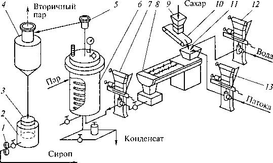 Fig.5.5.Printsipadnaya مخطط تشغيل محطة الغليان شراب 1