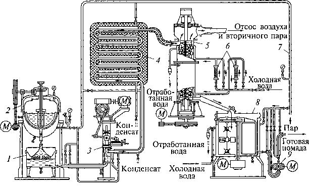 Fig. 5.17. Complesso tecnologico ShPA con cristallizzatore per apparecchi a film