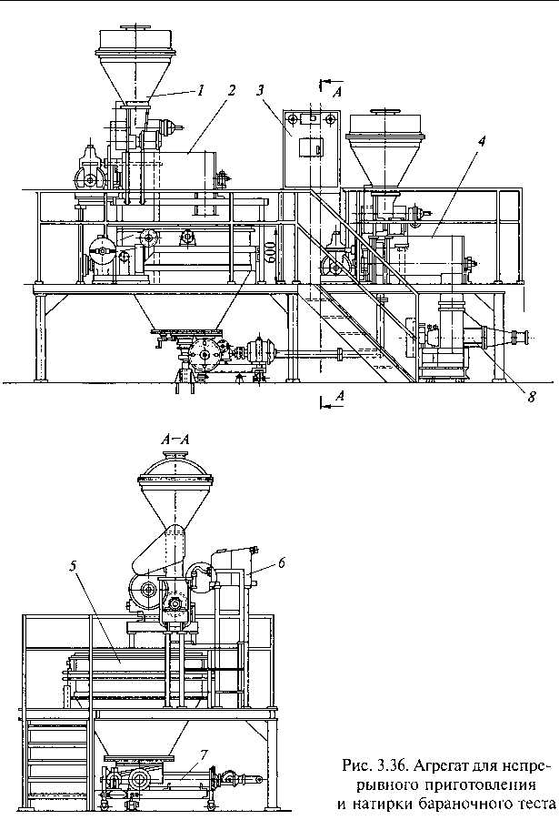 Figure 3.36. Unit for the continuous preparation and rubbing of dough. copy