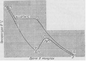 منحنيات تصب زبدة الكاكاو.